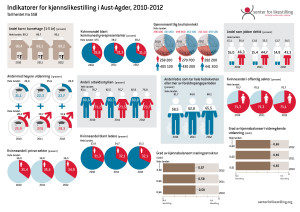Indikator Aust-Agder 2010-2012
