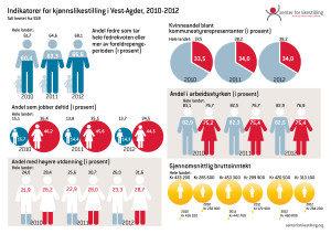 Indikator Vest-Agder 2010-2012 - 1