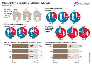 Indikator Vest-Agder 2010-2012 - 2