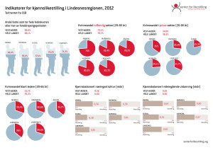 Indikator lindesnes 2012 - 1