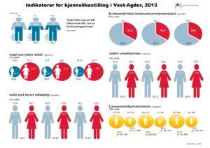 Indikatorer-for-kjønnslikestilling-i-Vest-Agder-20131_Page_1
