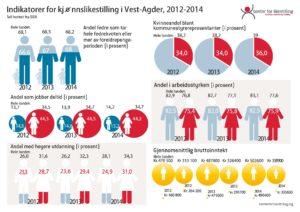 Likestillingsindeks Vest-Agder 2012-2014_Page_1