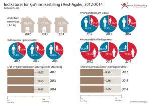 Likestillingsindeks Vest-Agder 2012-2014_Page_2