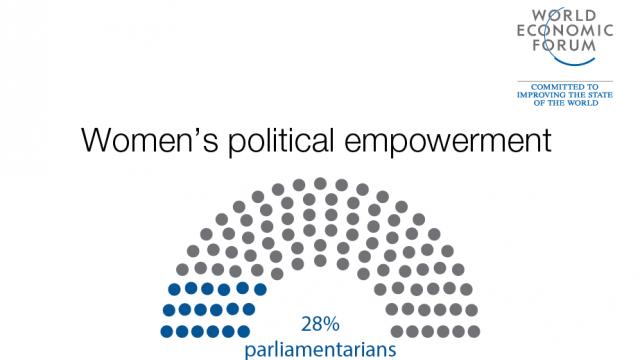 World Economic Forum – Global Gender Gap report 2017