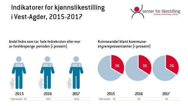 Indikator for kjønnslikestilling 2017